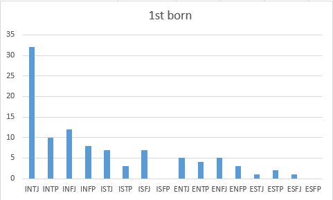 Myer-Briggs & Birth Order - Probability and Statistics