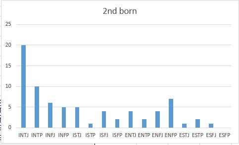 Myer-Briggs & Birth Order - Probability and Statistics